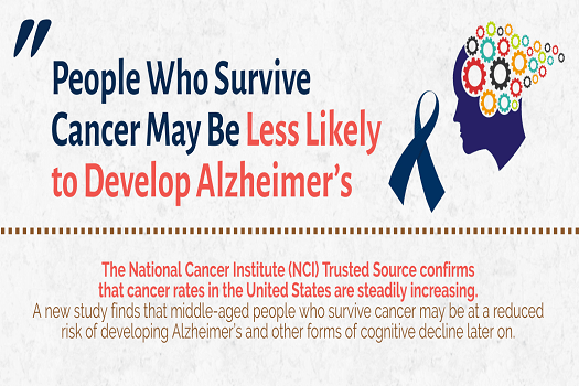 Cancer Survivors Less Likely to Get Alzheimer's [Infographic]