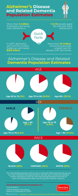 Alzheimer's Disease & Related Dementia Population Estimates [Infographic]