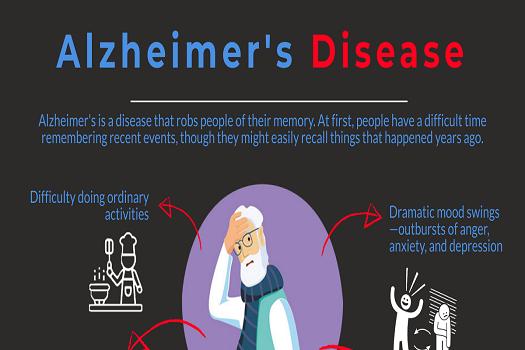Alzheimer's Disease [Infographic]